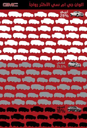 الألوان الأكثر شعبية لسيارات جي ام سي في الشرق الأوسط