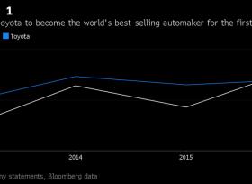 تويوتا تتخلى عن السيارة اكثر مبيعا لعام 2016