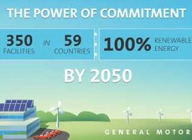 جنرال موتورز تلتزم بتطبيق الطاقة المتجددة بنسبة 100% بحلول 2050